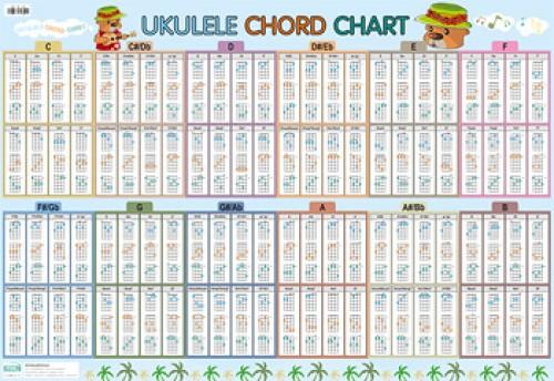 โปสเตอร์ ตารางคอร์ดอูคูเลเล่ UKULELE CHORD CHART