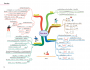 Math Map สรุปเนื้อหาคณิตศาสตร์ ระดับประถมปลาย