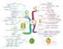 Science Map สรุปเนื้อหาวิทยาศาสตร์ ระดับประถมปลาย